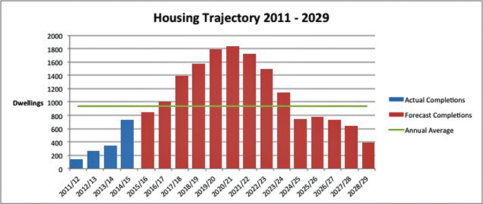 Housing Trajectory